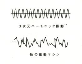 パワープレートの振動を説明しているイラスト